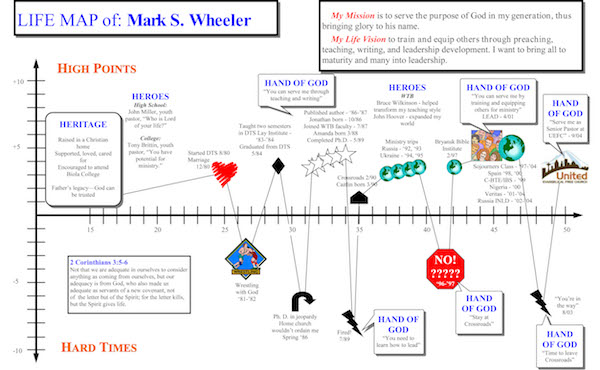 Image of Life Map from Christian perspective: a graph of significant life events and role of God in them